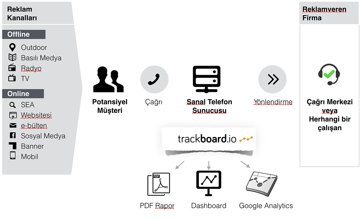 trackboard call tracking